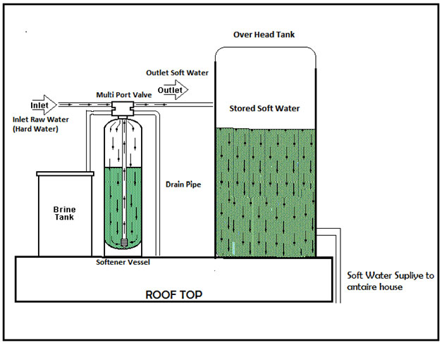 what-is-a-water-softener3